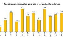 Los turistas gastan el récord de 60.461 millones hasta agosto, un 14,2% más
