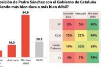 El 63% de los españoles quieren elecciones anticipadas