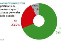 Siete de cada diez españoles quieren ya unas elecciones