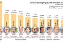 Las cúpulas de las empresas cotizadas se subieron el sueldo un 30% desde 2013