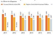 La maraña estadística se perpetúa y oculta el número exacto de empleados públicos