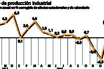 El parón de la industria alerta de la llegada de una nueva crisis