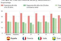 Las mujeres europeas viven más pero son más infelices que ellos