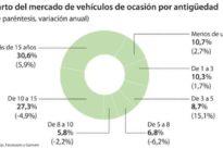 La persecución al gasóleo impulsa la venta de coches de más de 15 años de antigüedad